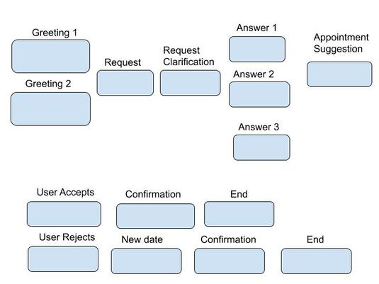 Conversational flow diagram for chatbots